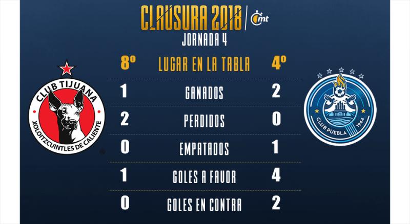 Azteca 7 en Vivo Xolos vs Puebla 2018 Ascenso MX 2018
