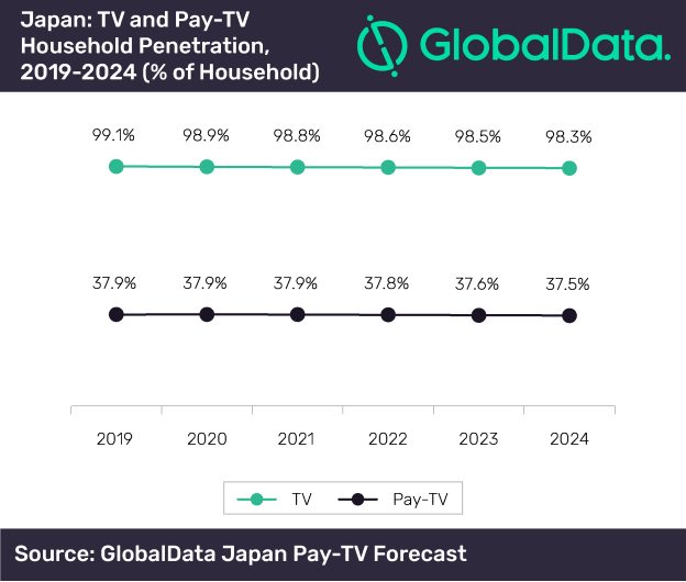 Cable and IPTV subscriptions to drive pay-TV services revenues in Japan over next five years, says GlobalData