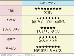 ビデオパス 評価表