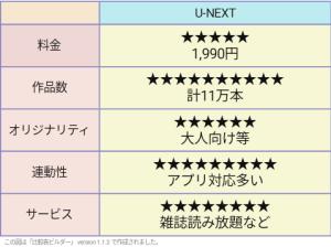 U-NEXT 評価表