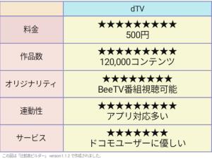 dTV 評価表