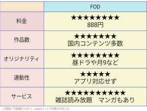 FOD(フジテレビオンデマンド) 評価表