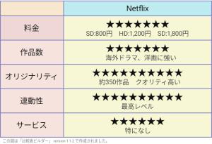 Netflix 評価表
