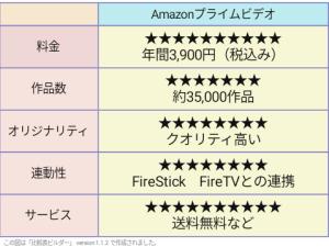 Amazonプライムビデオ 評価表