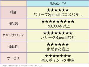 RakutenTV 評価表