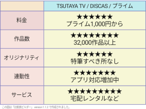 TSUTAYA TV 評価表