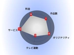 FOD(フジテレビオンデマンド) 評価グラフ