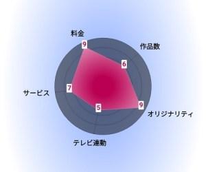 KOCOWA評価グラフ