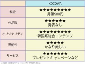 KOCOWA 評価表