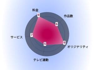 KOCOWA 評価グラフ