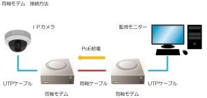 同軸モデム IPカメラ