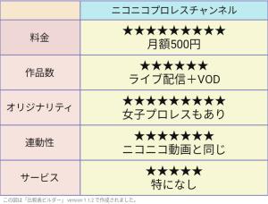 ニコニコプロレスチャンネル評価表