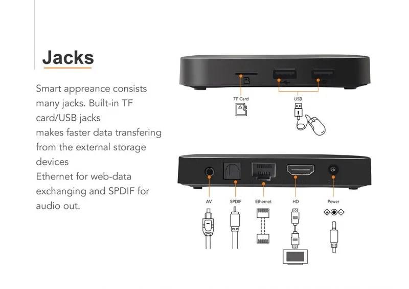 Tanix TX3 Mini ports