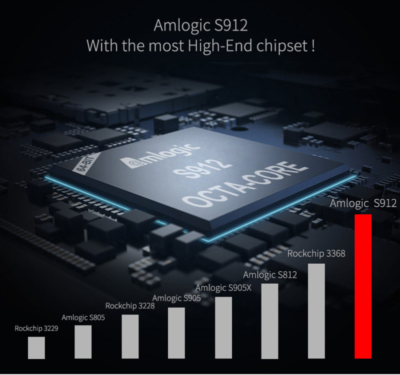 Mecool M8S Pro L CPU