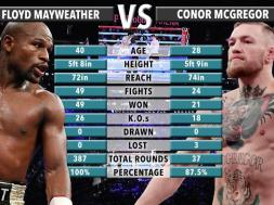 McGregor-Mayweather-TVCNews
