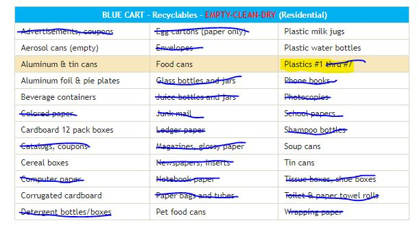 Reduced list of recycled materials