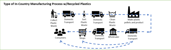 Recycled plastics mfg process