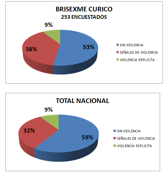 resultados-pdi
