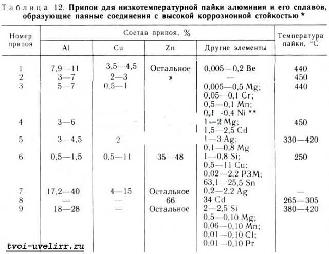 Припой-для-пайки-8