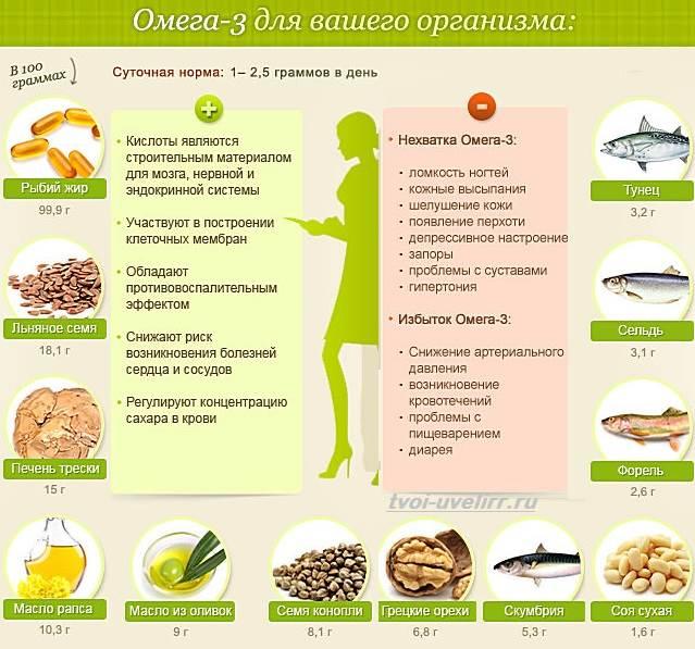 Жирные-кислоты-Свойства-виды-и-применение-жирных-кислот-1