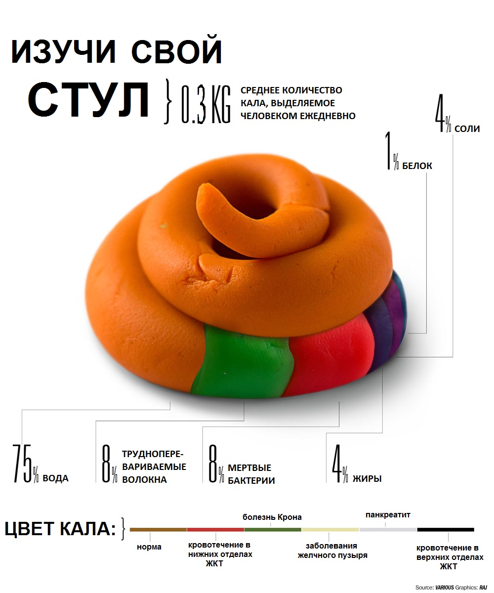 Кал при раке желудка - Лечение гастрита