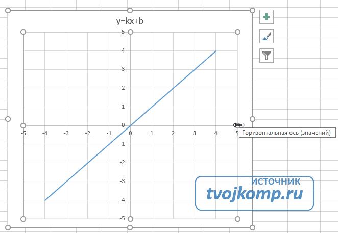 Excel диаграммасын өзгерту