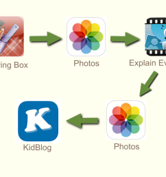 process from drawing box to kidblog [ 1024 x 768 Pixel ]