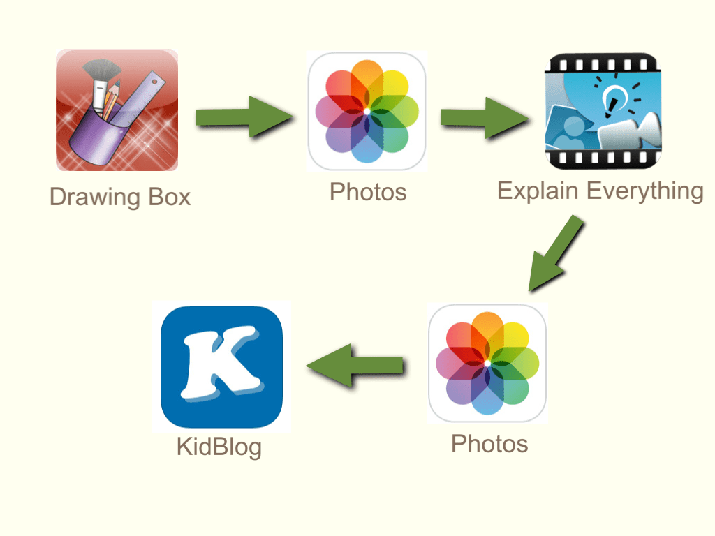 hight resolution of process from drawing box to kidblog
