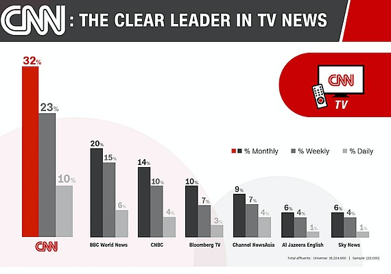 Cnn leads news brand survey in asia pacific tv tonight for The living room channel 10 tonight