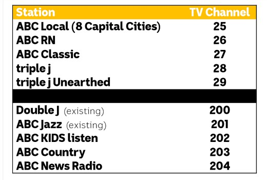 ABC adds Radio channels to TV – TV Tonight