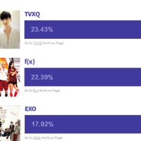 [List] 2013 KpopStarz Poll Result: Best K-Pop Song, Group and Artist of the Year