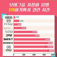 Top 13 Male Groups with Fastest 1st Music Show Win After Debut