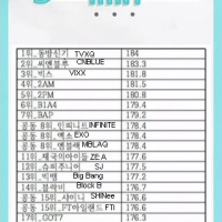Top 20 Male Idol Groups Average Height Ranking