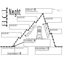 Night Plot Diagram Mercury Outboard Parts Elie Wiesel