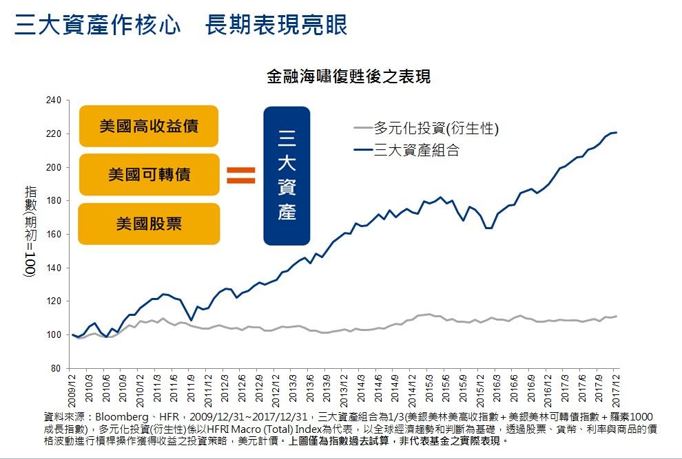 【4月16日募集】安聯收益成長多重資產基金(本基金有相當比重投資於非投資等級之高風險債券且配息來源 ...