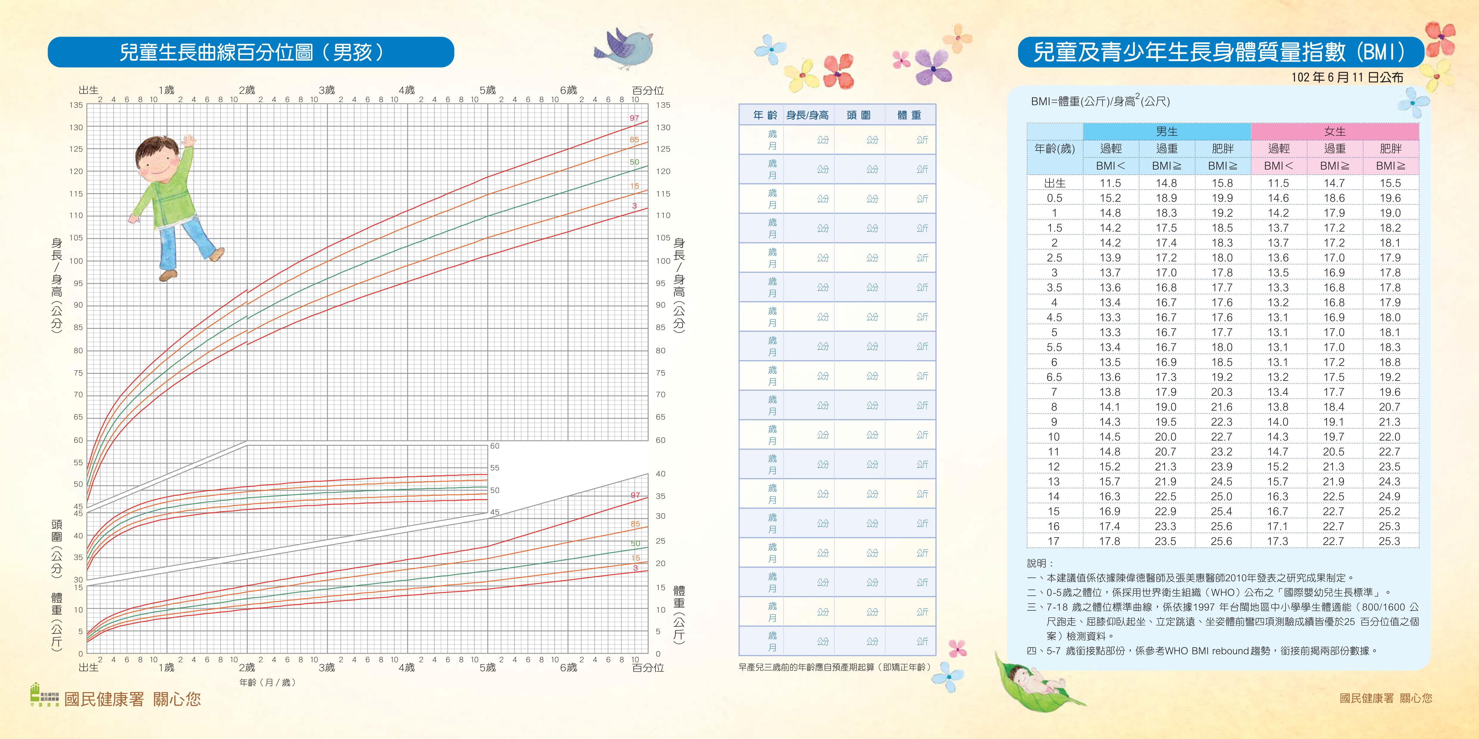 醫師教你看懂寶寶生長曲線圖 | 媽媽餵 - Mamaway 懷孕哺乳育兒百科-媽媽餵club