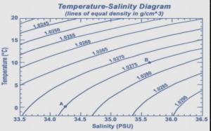 從衛星觀測,了解海水鹽度