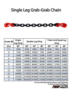 Capacity chart also welded chain sling grade sgg alloy rh twaylifting