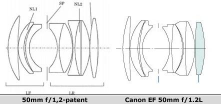 Canon-patent wijst op komst nieuw 50mm f/1,2-objectief