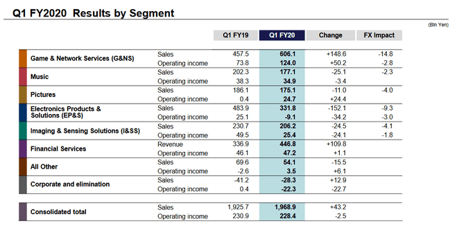 Quarterly results Sony Q2 2020 (FY20 Q1)