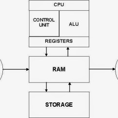 What Is Computer Explain With Block Diagram Functional Microscopic Anatomy Of The Kidney And Bladder Tweak Study You Should Know That An Electronic Machine Like Any Other Which Takes As Inputs
