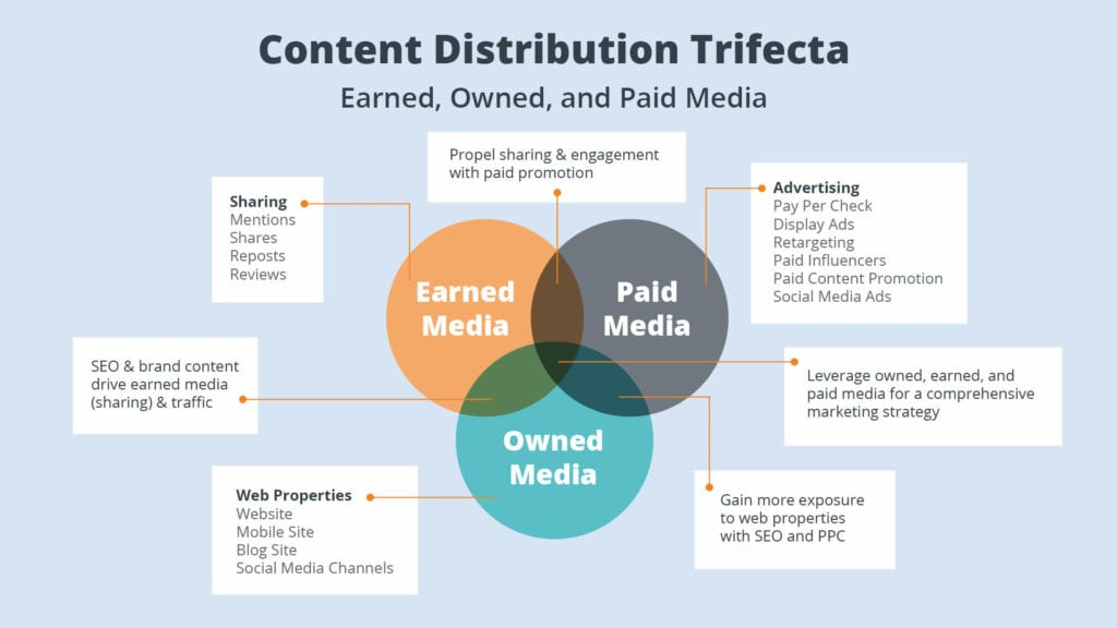 How to Build an Effective Content Distribution Plan
