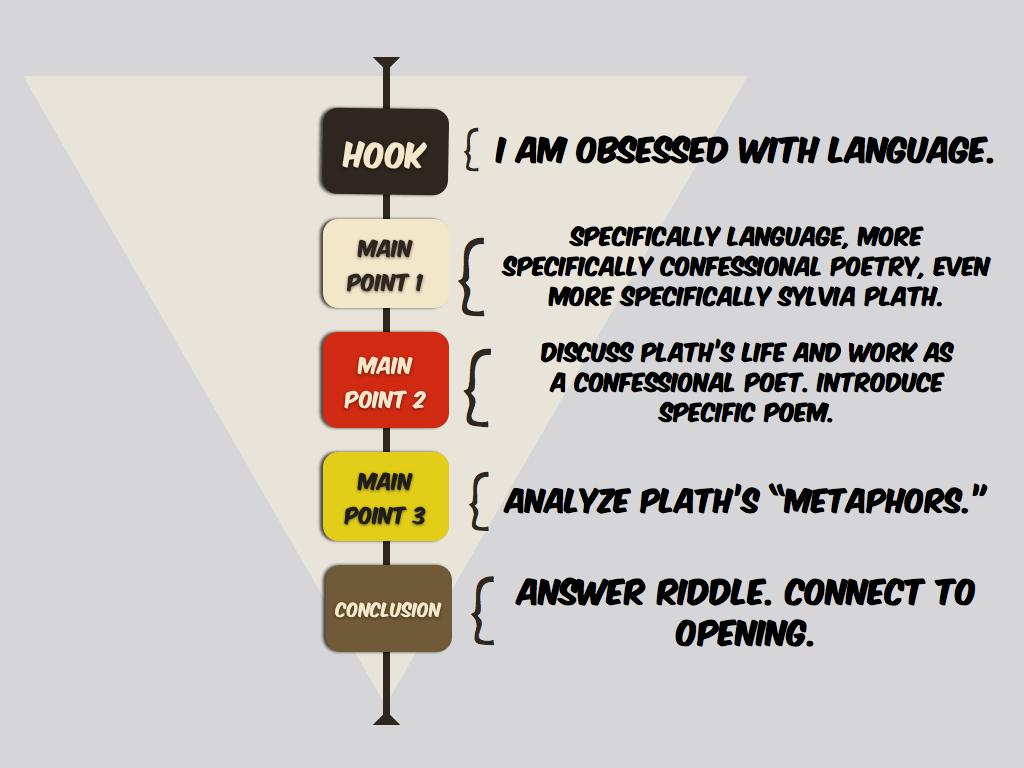 Storyboarding Four Patterns Of Organization