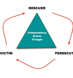 karpman drama triangle [ 1305 x 990 Pixel ]
