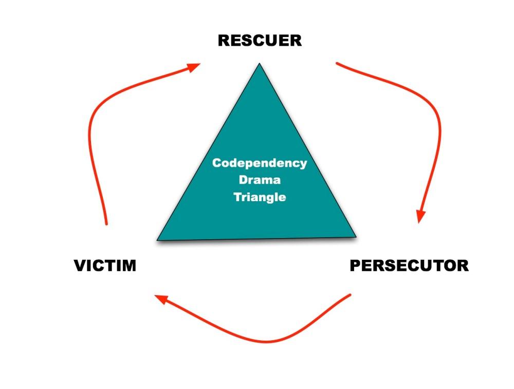 medium resolution of karpman drama triangle