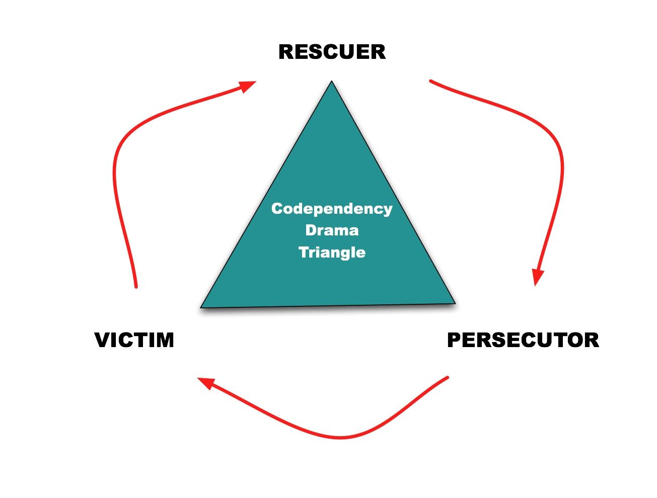 hight resolution of karpman drama triangle