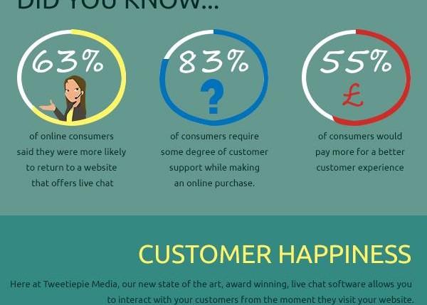 The Benefits of Live Chat - Tweetiepie Media