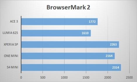 BrowserMark2