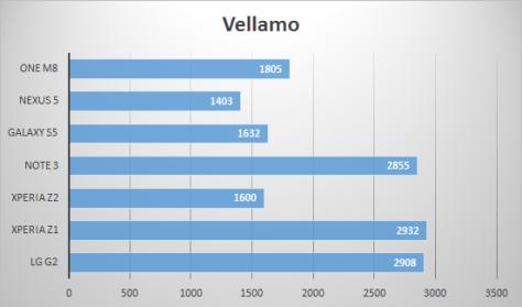 Vellamo