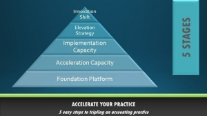 Proven method for achieving practice growth in the next 30 Days